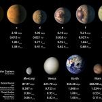 Discoveries about TRAPPIST-1 and the 7 Exoplanets